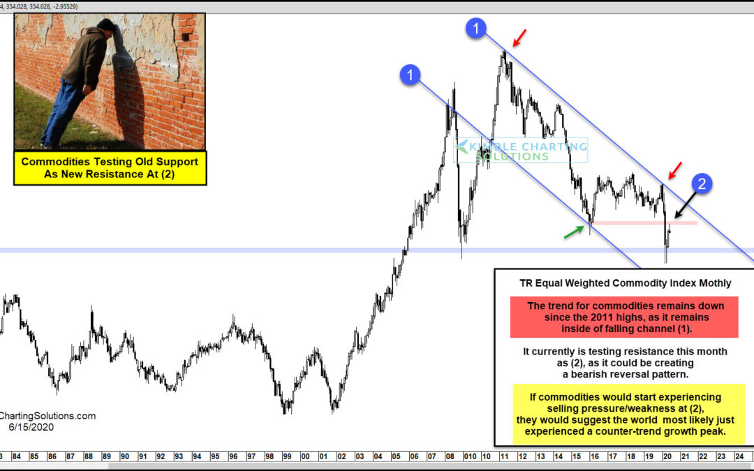 Commodity Index Rallies Back To Key Inflection Point