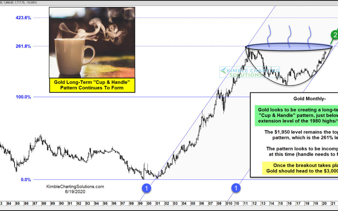 Gold Bulls Eyeing Potential Cup & Handle Pattern