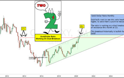 Gold / Dollar Ratio Sending Bullish Message To Gold Bugs!