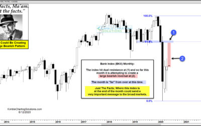 Bank Index Could Be Creating Large Bearish Pattern, Says Joe Friday
