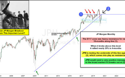 JP Morgan Facing 11-year Breakout Test!
