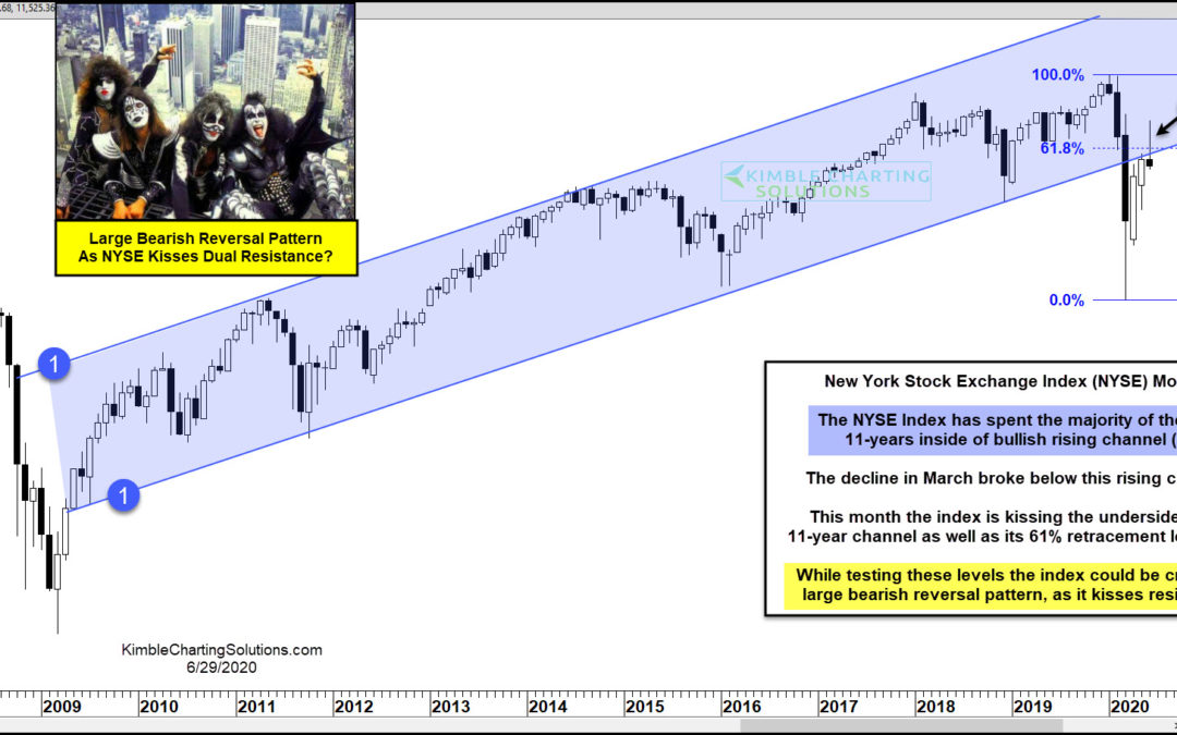 Largest Bearish Reversal Pattern In 20-Years Forming?