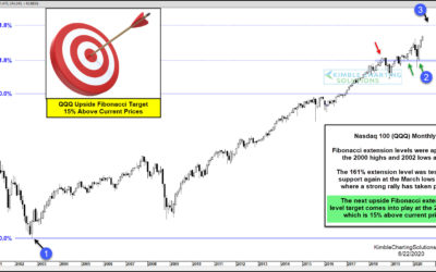 Nasdaq Could Rally 15% More, Before Hitting This Target?