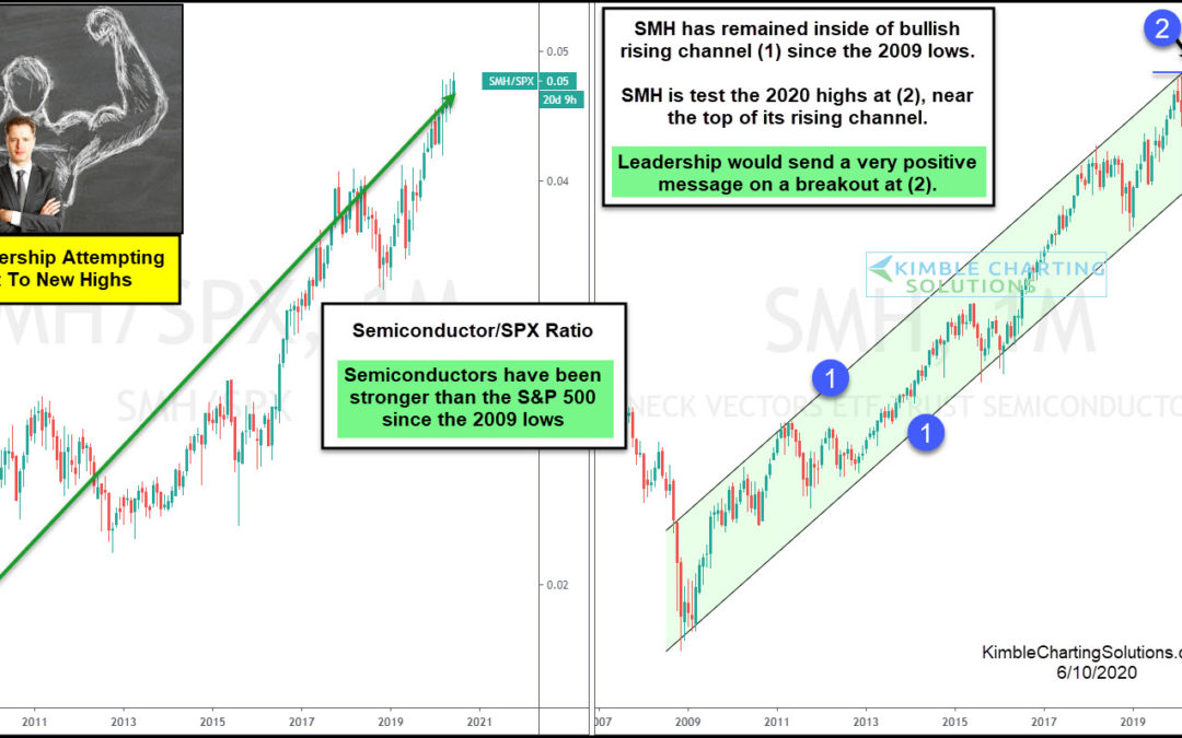 Strong Leadership (Semiconductors) Attempting Breakout To All-Time Highs!