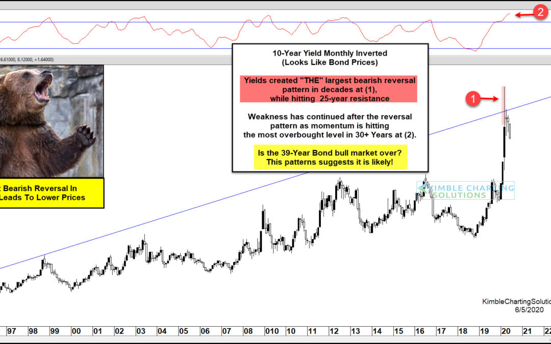 Is the 39 Year Treasury Bond Bull Market Over?