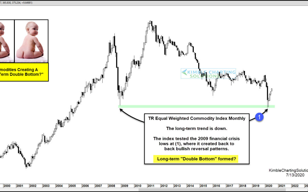 "Commodity Index Price Reversal Raises Hope for ""Double Bottom"""