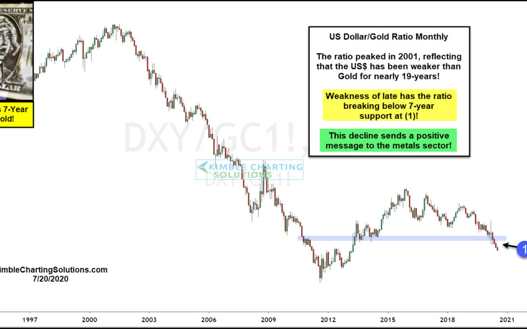 King Dollar Breaks 7-Year Support, Sends Bullish Message To Gold!