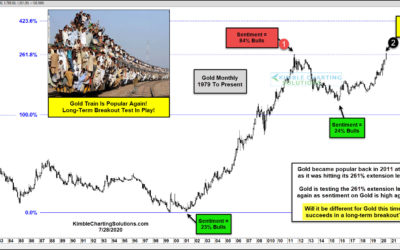 Gold Bullish Sentiment At Extremes While Testing 2011 Highs. Different Results This Time?