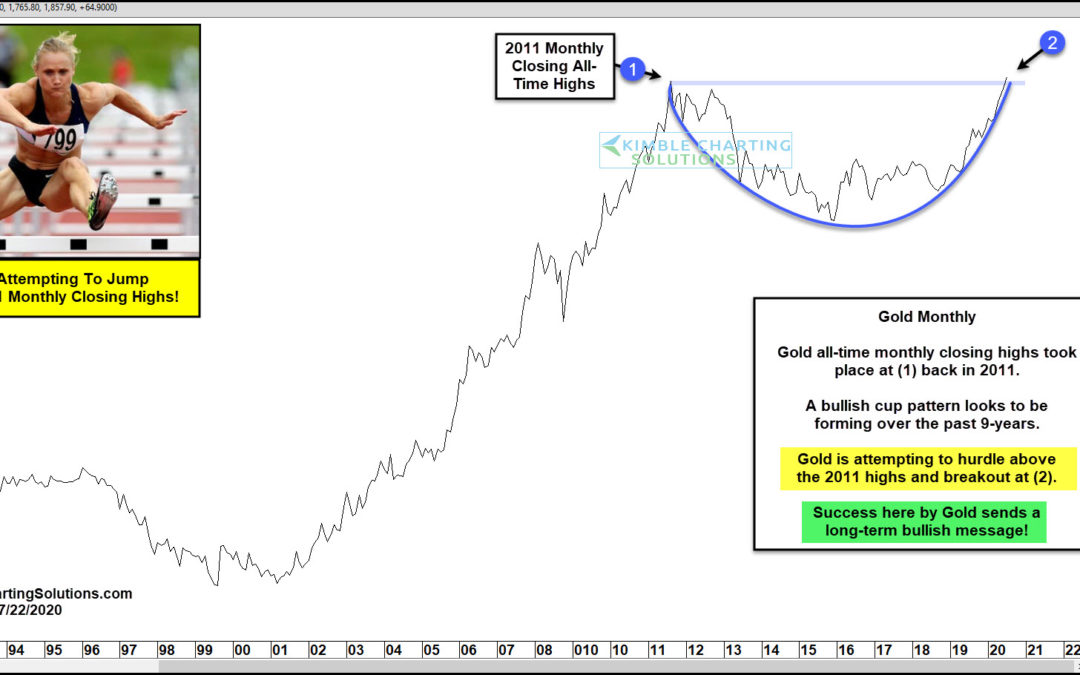 Gold Attempting To Hurdle Above 2011 Highs!