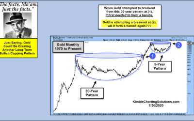 Gold Could Be Forming A 9-Year Bullish Cupping Pattern, Says Joe Friday!