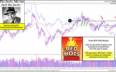Red Hot China Attempting Key Breakout, Says Joe Friday