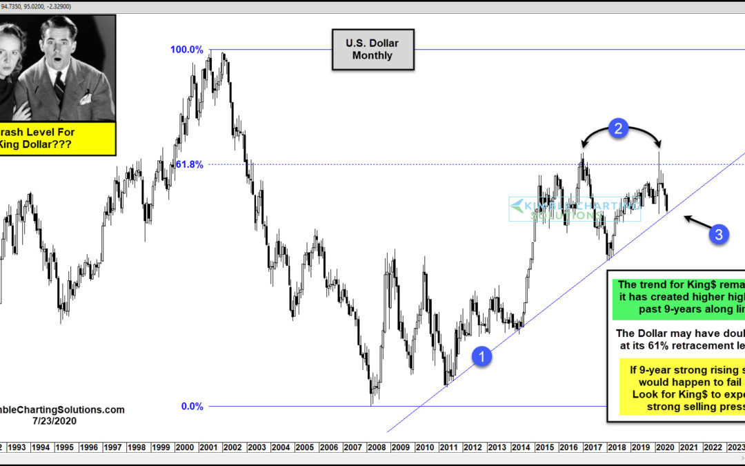 King Dollar About To Crash? Long-Term Support Test In Play!!!