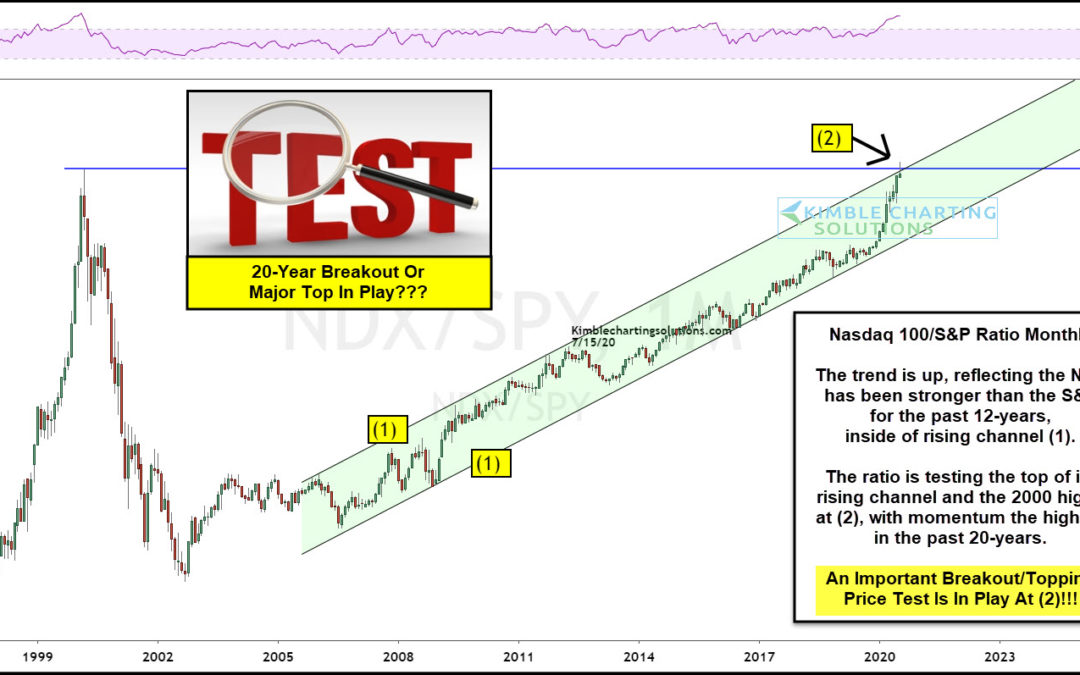 Is the Nasdaq 100's Out-Performance Nearing a Top?