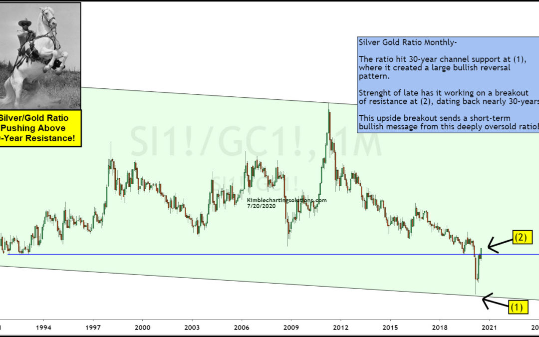 Silver / Gold Price Ratio Reversal Sends Monster Bullish Message!