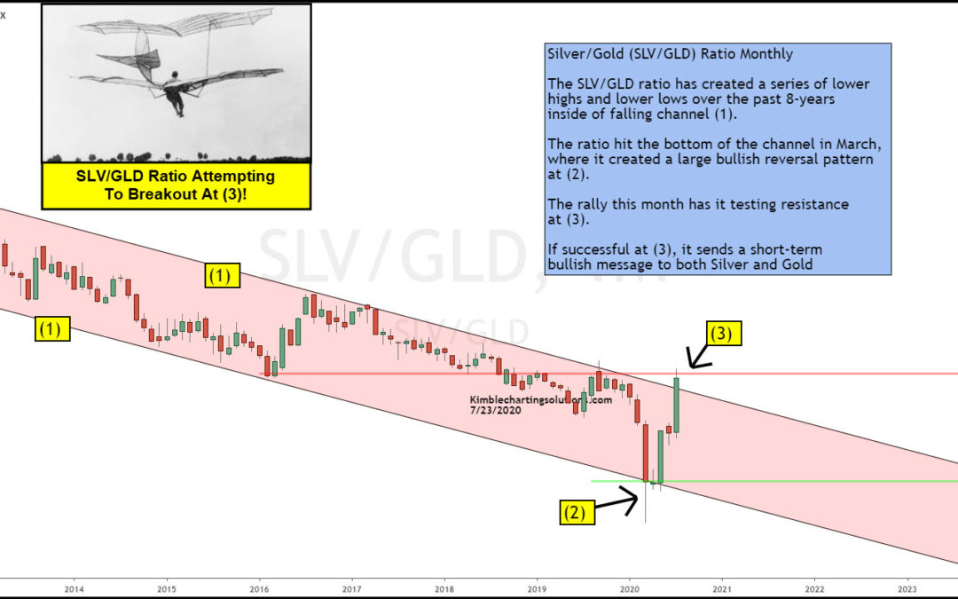 Silver to Gold Ratio Attempting Bullish Breakout