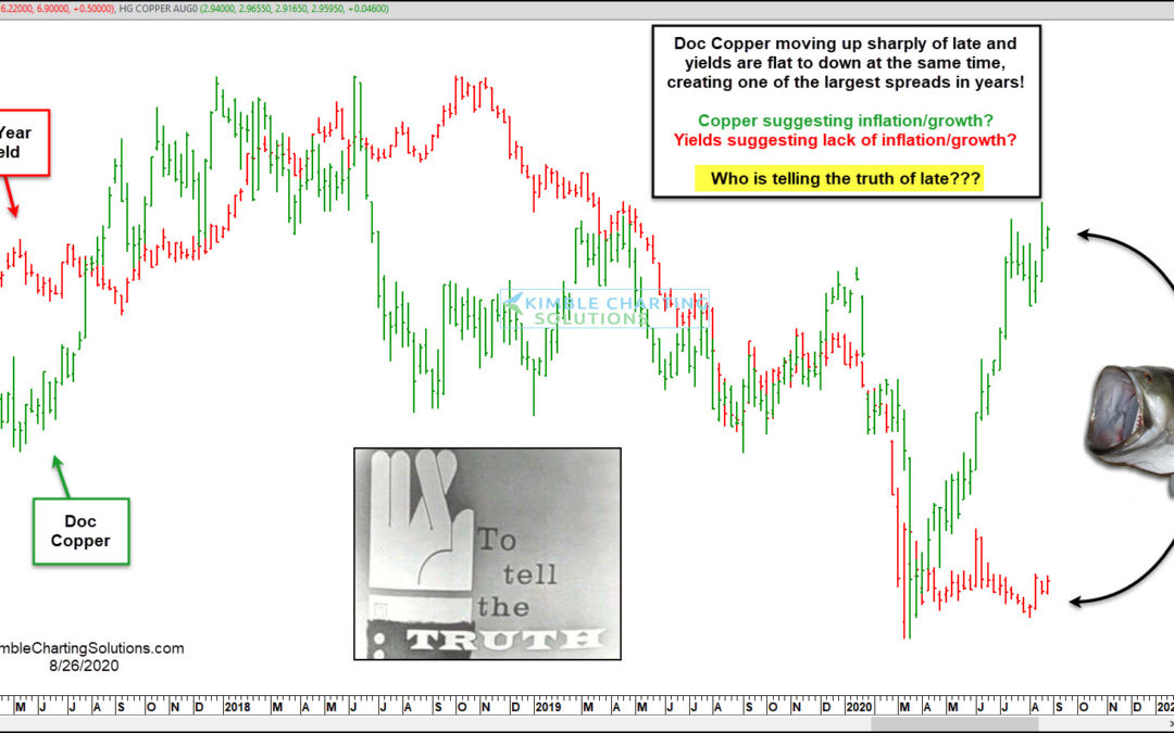 Who Is Telling The Truth, Doc Copper Or The Bond Market???