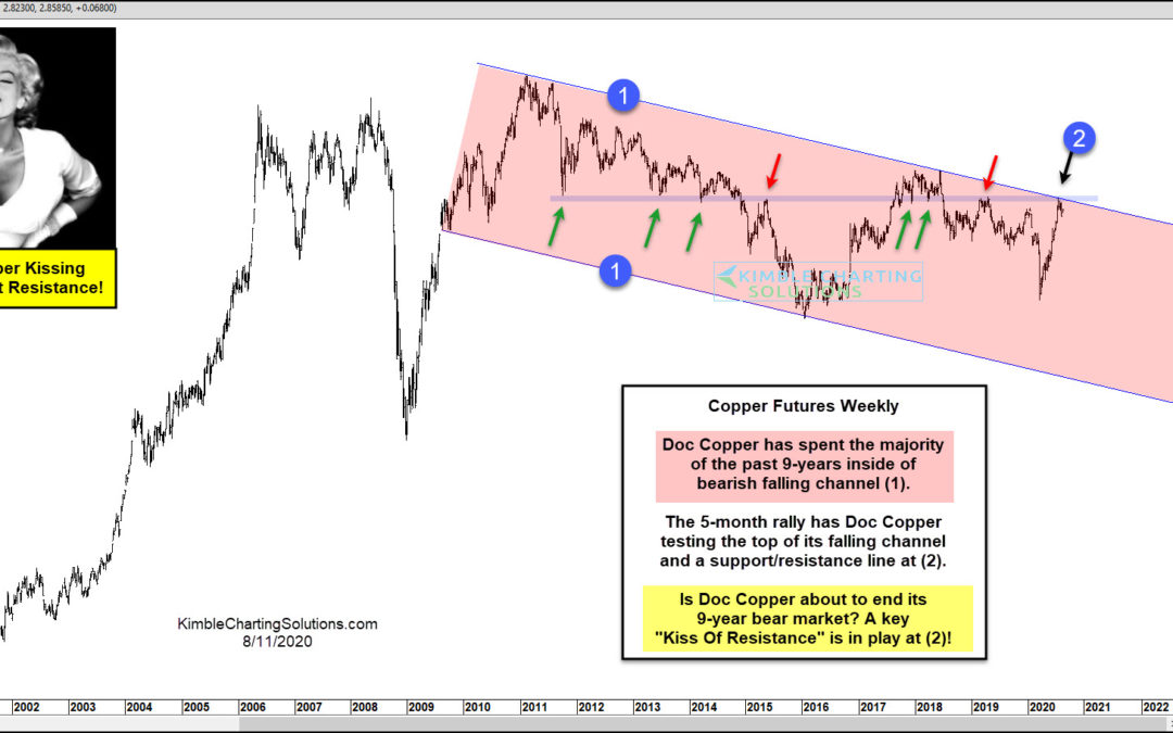 Doc Copper Bear Market Resistance Kiss In Play!