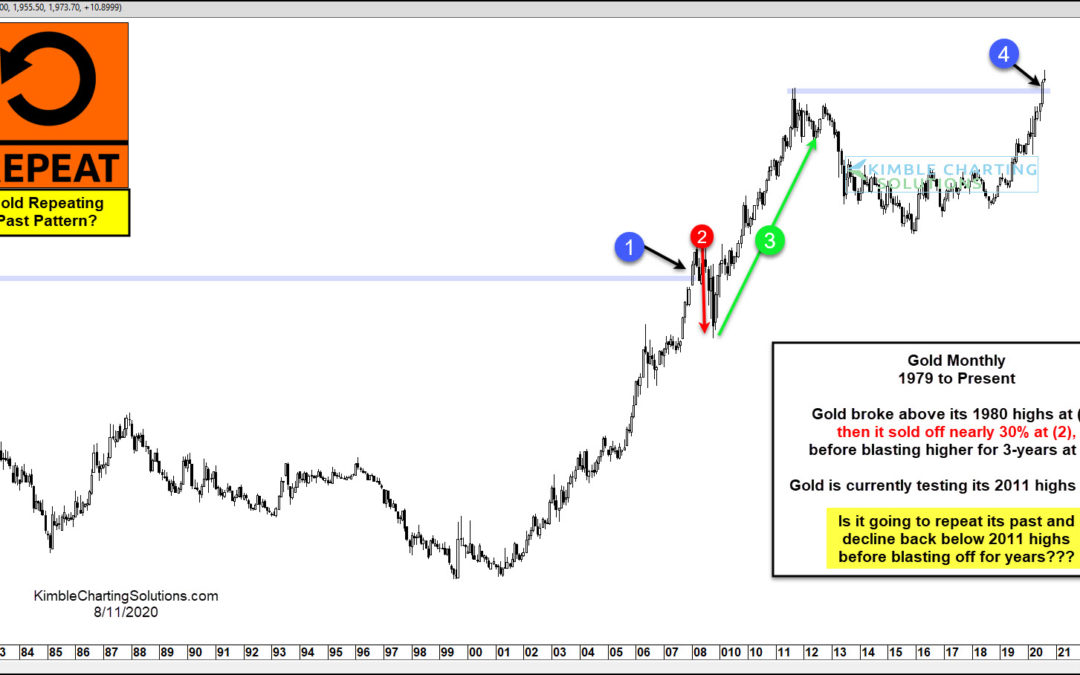 History Says Gold Correction Could Lead to Big Rally!