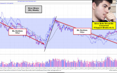 Silver Bulls Should Be Very Concerned If This Takes Place!!!