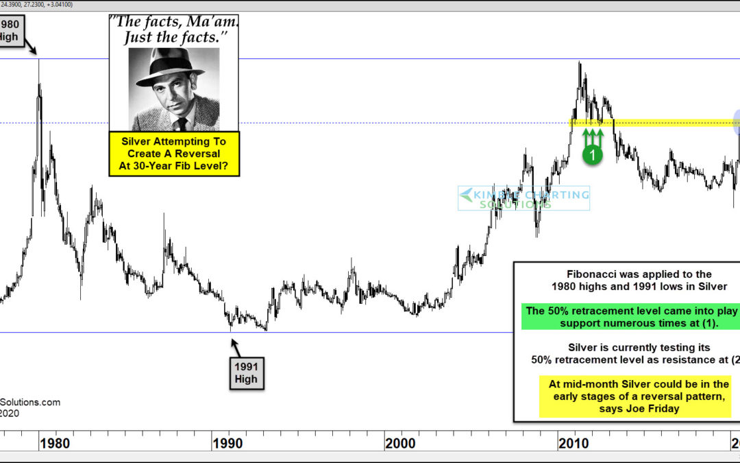 Silver Could Be Creating Large Reversal Pattern, Says Joe Friday