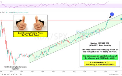 Leading Tech Indicator Breaking Above 20-year Resistance!