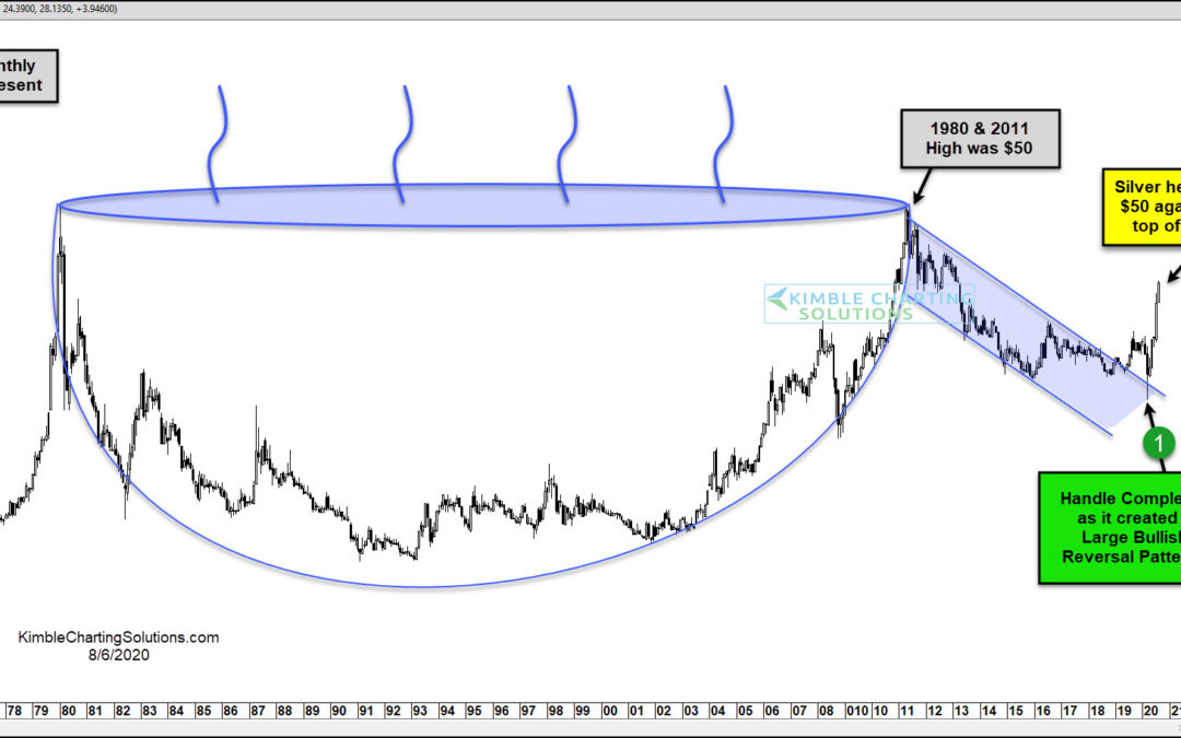 Silver Headed Back To $50, Top Of The Cup & Handle Pattern?