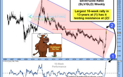 Silver / Gold Ratio Records Biggest Rally In 13-Years! Now What?