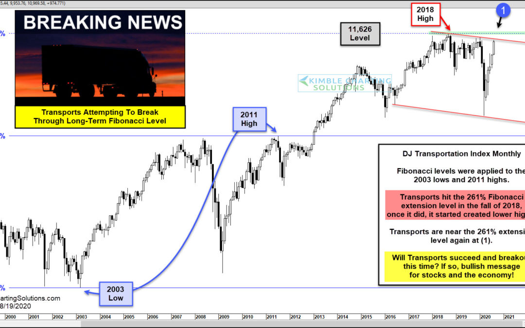 Dow Jones Transportation Average Near Important Fibonacci Breakout Level!