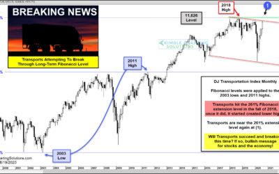 Dow Jones Transportation Average Near Important Fibonacci Breakout Level!