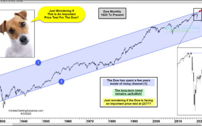 Is The Dow Double Topping At 90-Year Resistance?