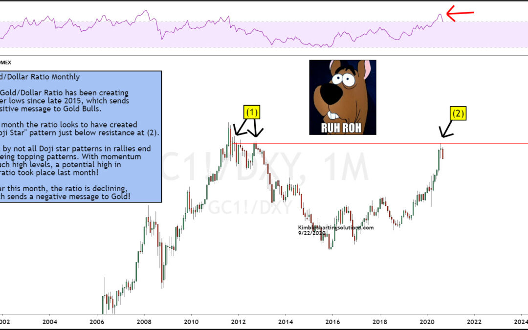 Is Gold/US Dollar Ratio Sending Bearish Signal To Precious Metals?