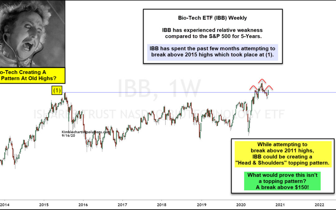 Is Bio-Tech Creating A Head & Shoulders Topping Pattern?