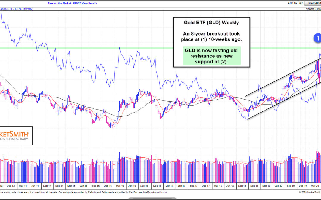 Gold Price Breakout Facing Critical New Support Test!
