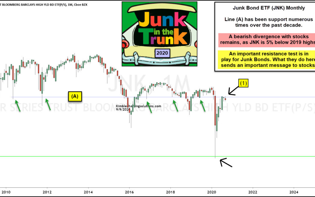 Are Junk Bonds Suggesting A Stock Market Top Is Near?