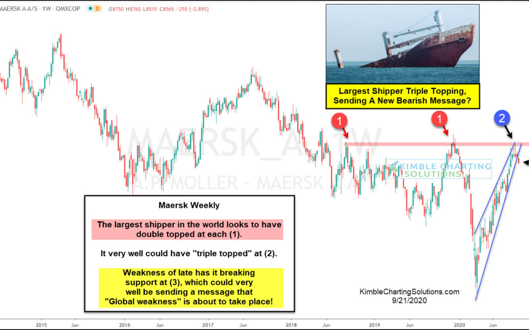 Shipping Indicator Sending New Bearish Message To The World And Stocks?
