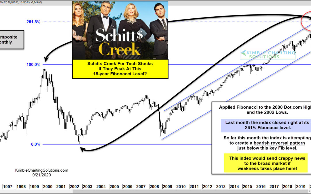 "Could It Be ""Schitts Creek"" For Technology Stocks If Selling Starts Here?"