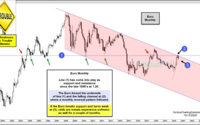 Euro Weakness Here Could Spell Trouble For Gold & Silver Bulls-