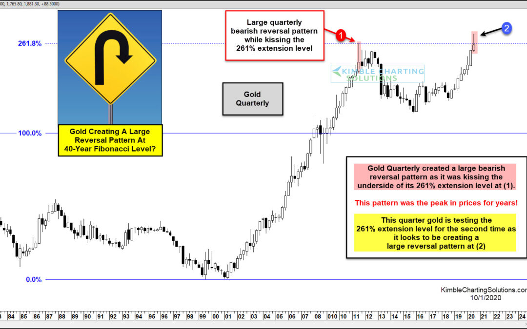 Gold Price Reversal Lower Warns of Potential Top