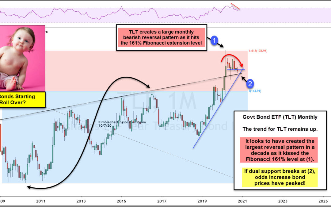 Government Bonds Peaking and Starting To Rollover?
