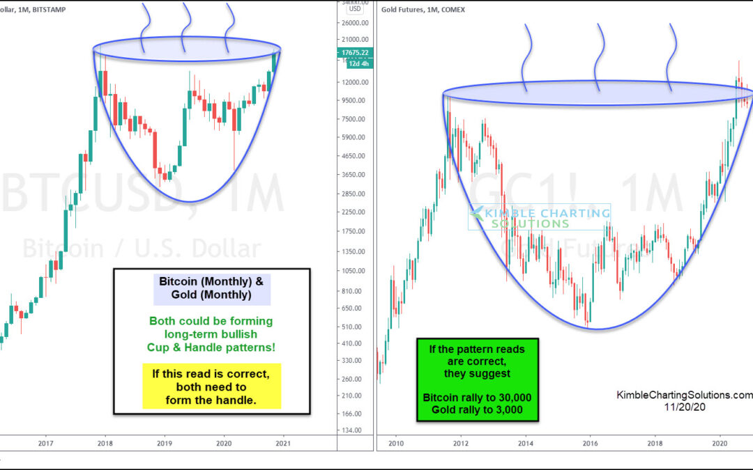 Bitcoin and Gold: Bullish Cup and Handle Patterns In Progress?