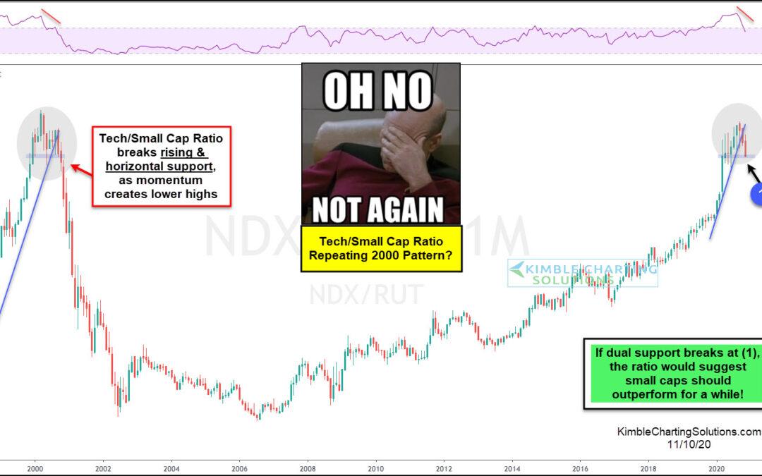 Tech Bulls Haven't Seen This Pattern Since 2000 Highs!
