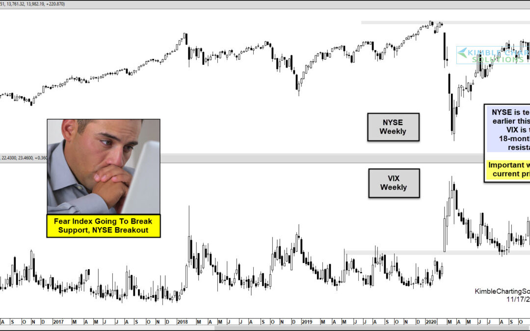 Fear Index Testing 18-Month Support, As The NYSE Tests Key Breakout Level!