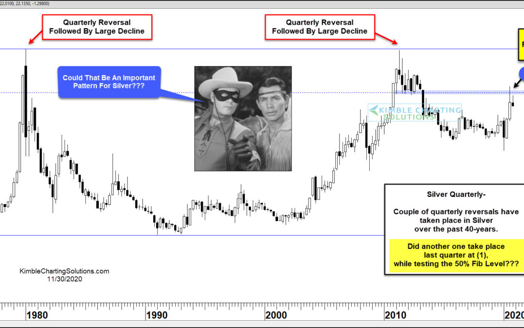Will Silver Price Reversal Bring Another Historic Decline?