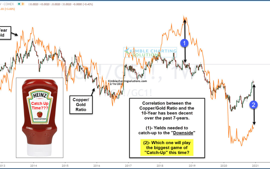 Copper/Gold Ratio vs 10-Year Yields: Time To Play Catch Up?