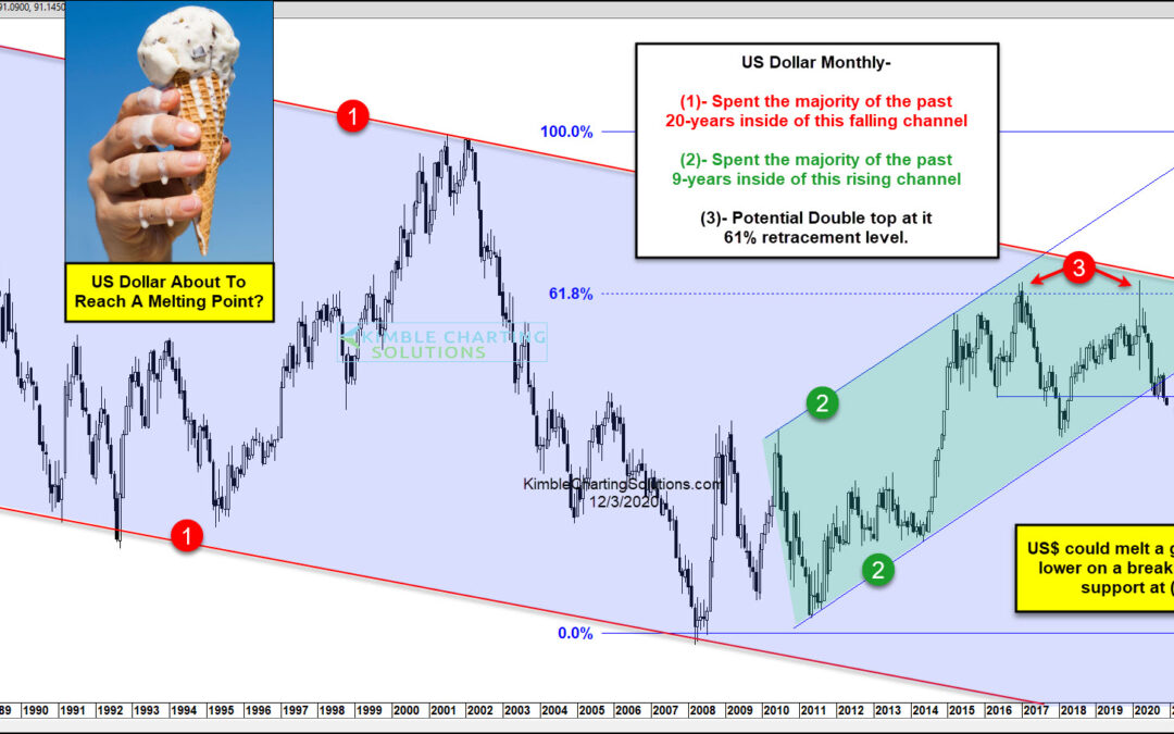Is The US Dollar About To Reach A Melting Point?