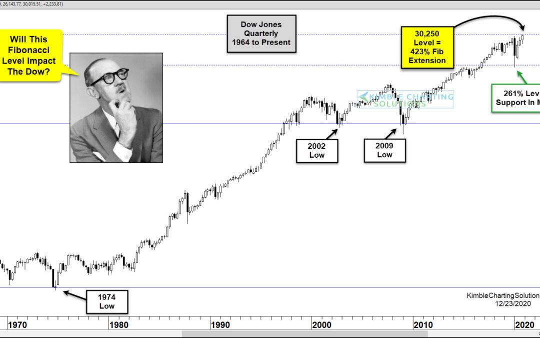 Dow Industrials Testing Major Quarterly Fibonacci Price Level