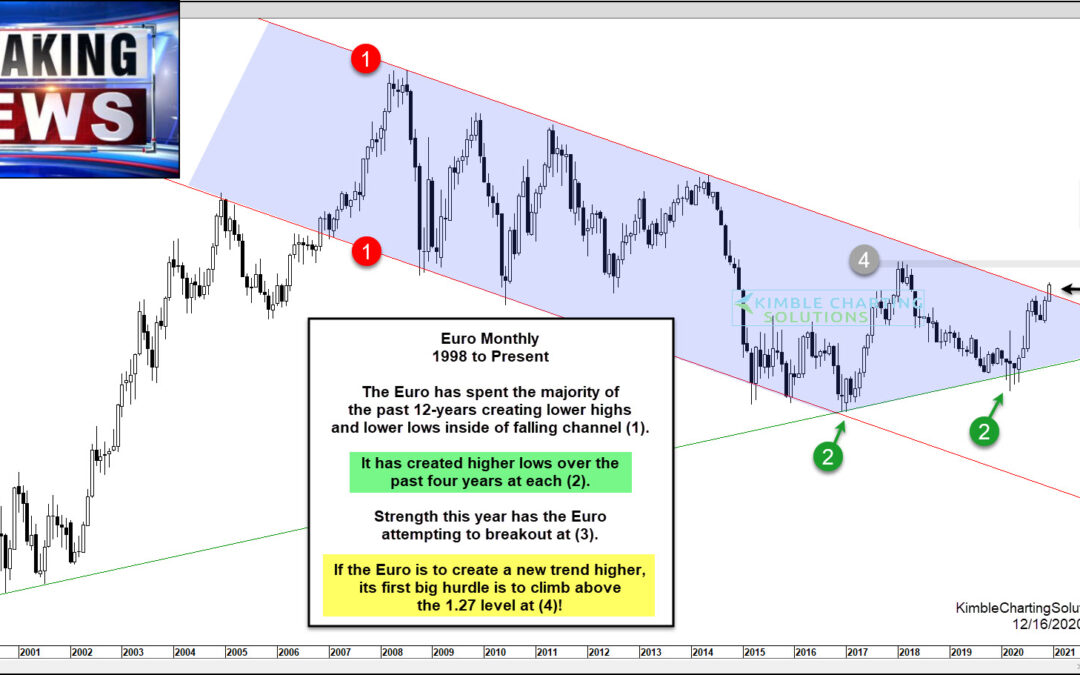 Euro Currency Bull Market Breakout… Ready To Launch In 2021?