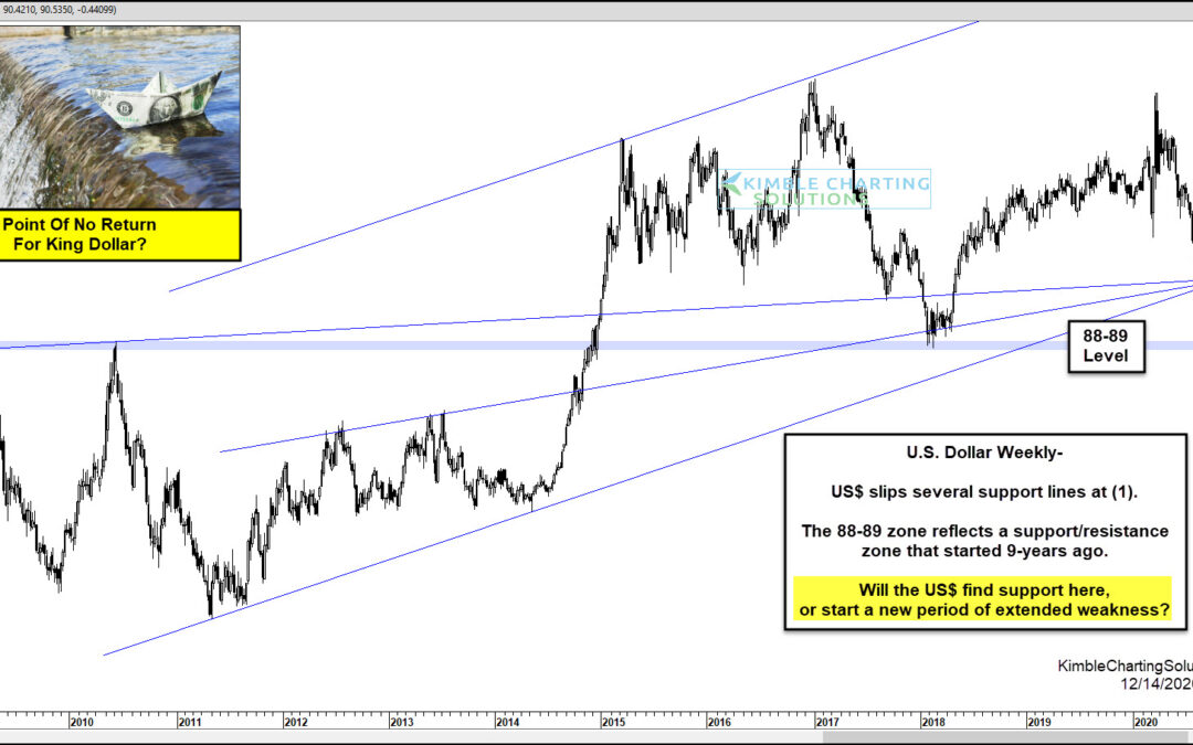 U.S. Dollar About To Reach The Point Of No Return?