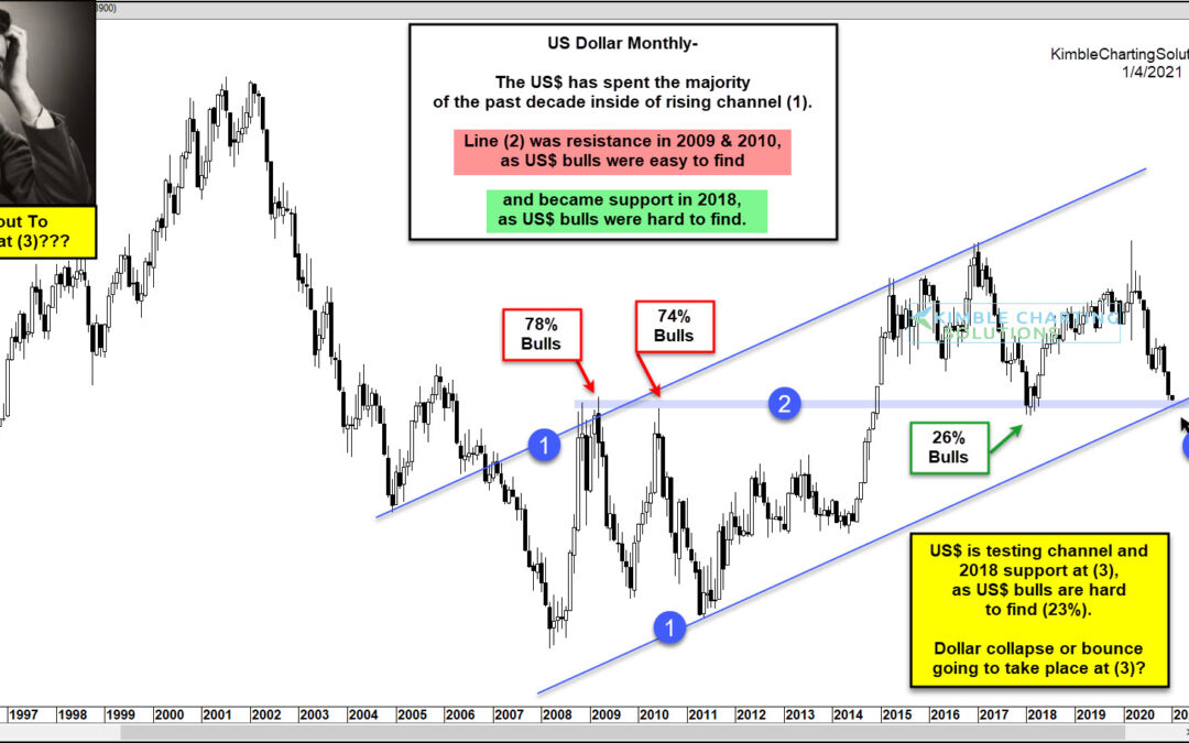 Is the US Dollar About To Collapse or Rally?