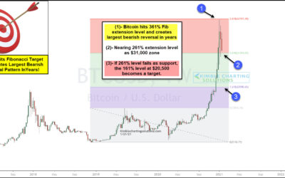 Bitcoin Parabolic Rally Reversal Faces Big Support Test!